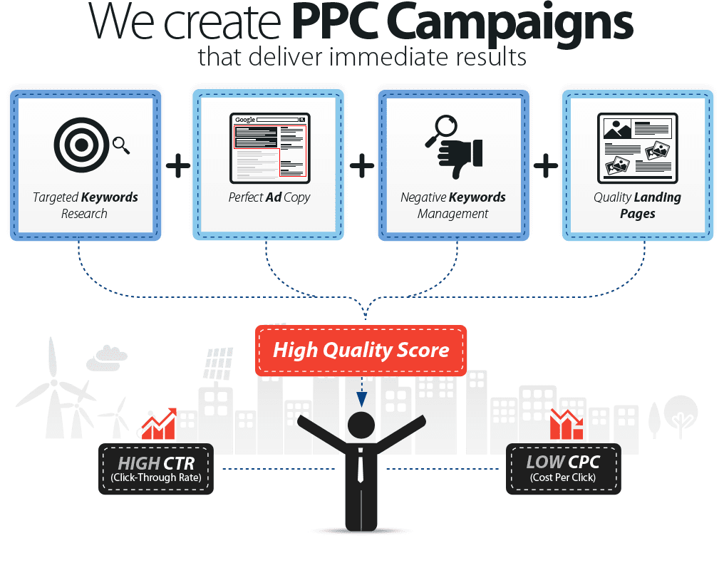 Helpmanag-PPC-campaigns-and-activities