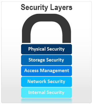 Layers-of-Security